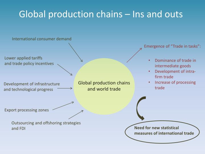 Global production chains – Ins and outs