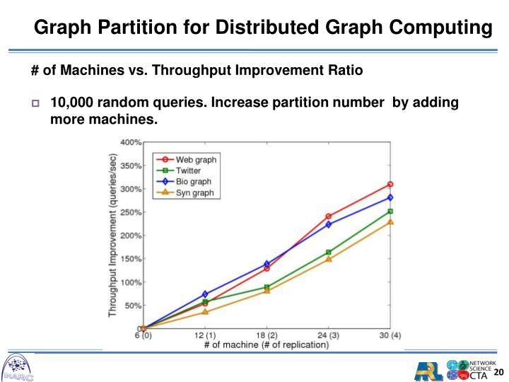Graph Partition for Distributed Graph Computing