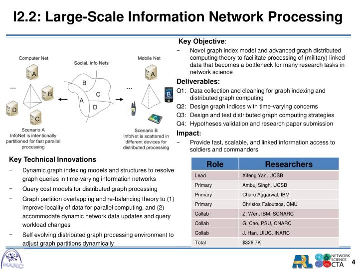 I2.2: Large-Scale Information Network Processing