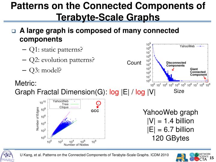 Patterns on the Connected Components of Terabyte-Scale Graphs