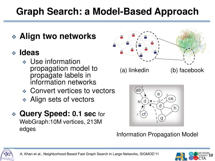 Graph Search: