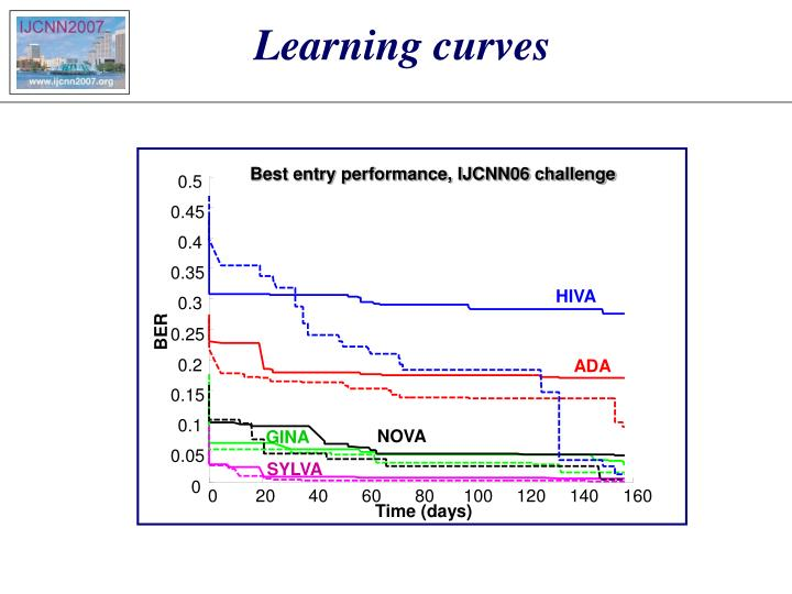 Best entry performance, IJCNN06 challenge