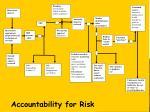 accountability for risk