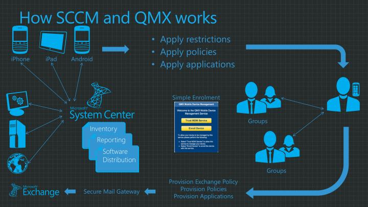 How SCCM and QMX works