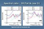 spectral ratio 3d flat case s1