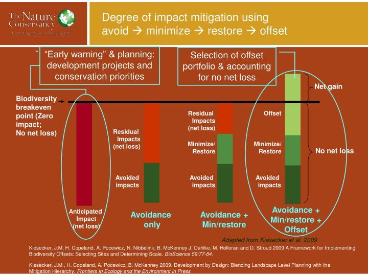 Degree of impact mitigation using avoid minimize restore offset