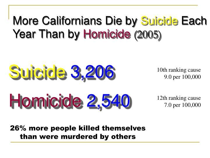 More Californians Die by