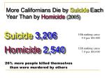 more californians die by suicide each year than by homicide 2005