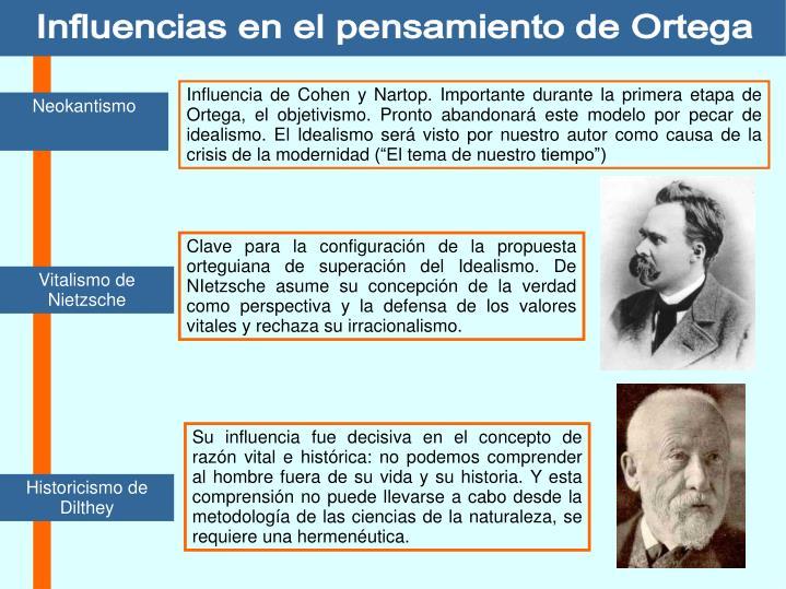 Influencias en el pensamiento de Ortega