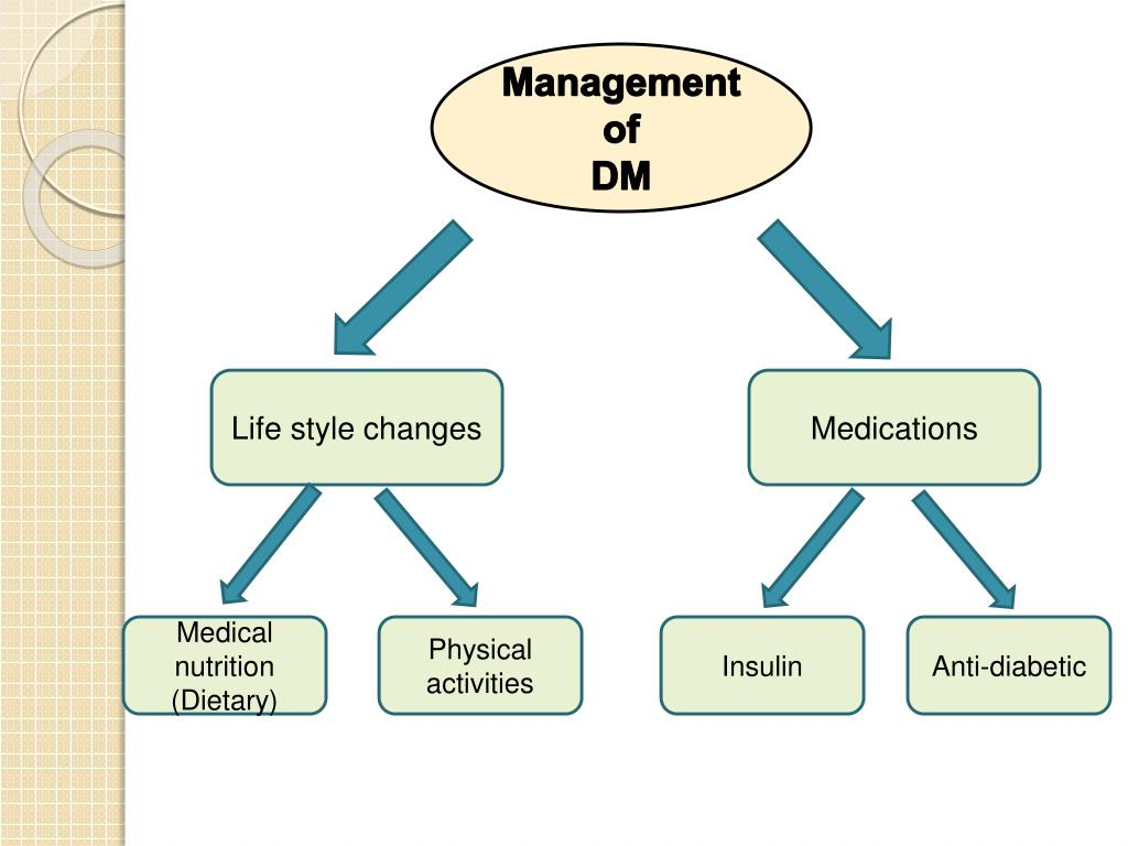 non pharmacological management of diabetes type 1