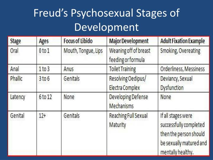 Fixation in the oral stage of psychosexual development