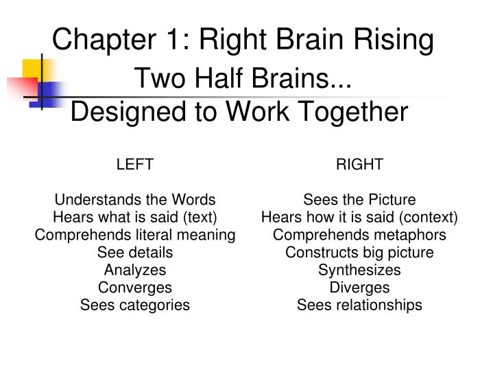 right brain rising Right brain rising is a trademark and brand of design engine filed to uspto on thursday, august 17, 2006, the right brain rising covers scientific and technological services for others, namely, research, design, and development of ornamental and utilitarian products.