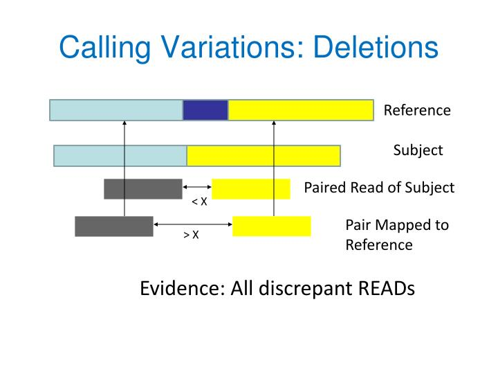 Calling Variations: Deletions