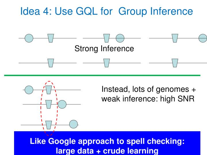 Idea 4: Use GQL for  Group Inference