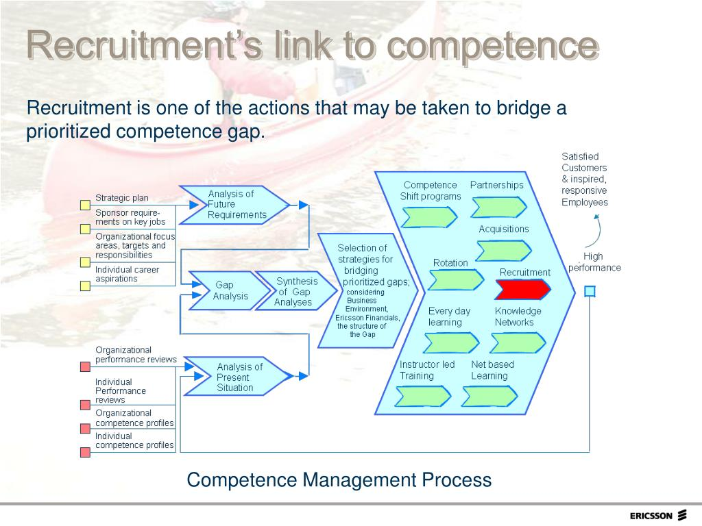 Recruitment's link to competence