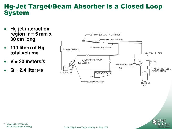 Hg-Jet Target/Beam Absorber is a Closed Loop System
