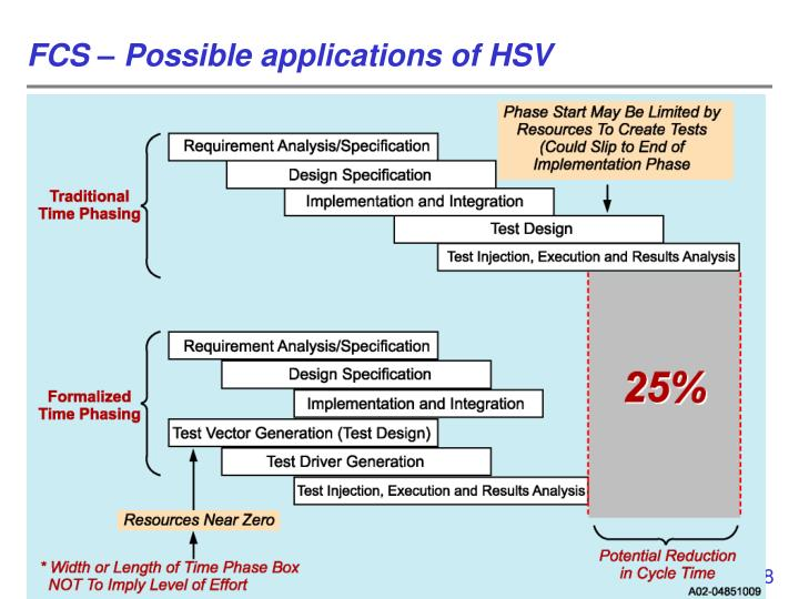 FCS – Possible applications of HSV