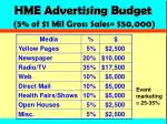 hme advertising budget 5 of 1 mil gross sales 50 000