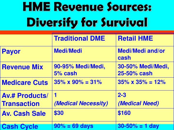 Hme revenue sources diversify for survival