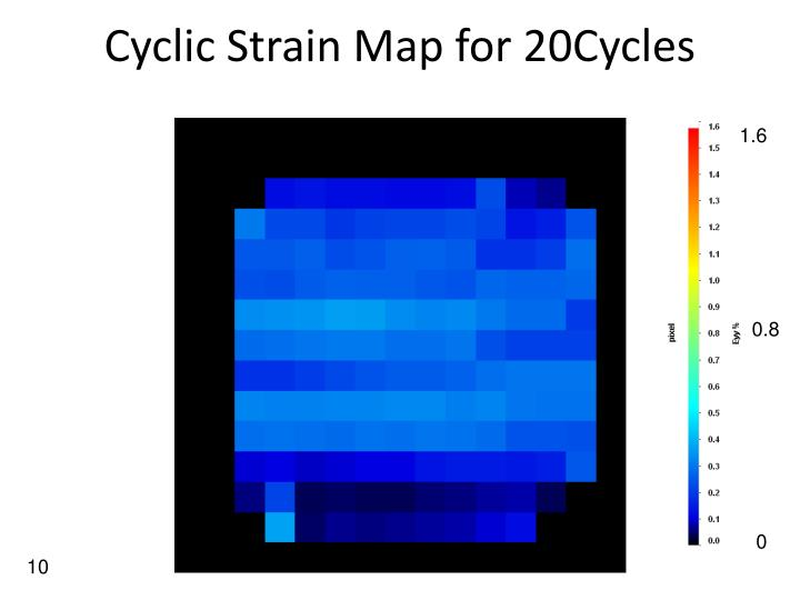 Cyclic Strain Map for 20Cycles