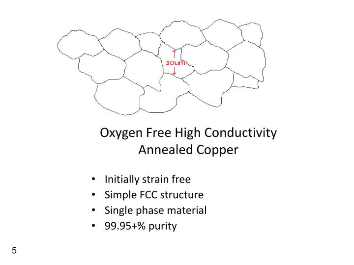 Oxygen Free High Conductivity Annealed Copper