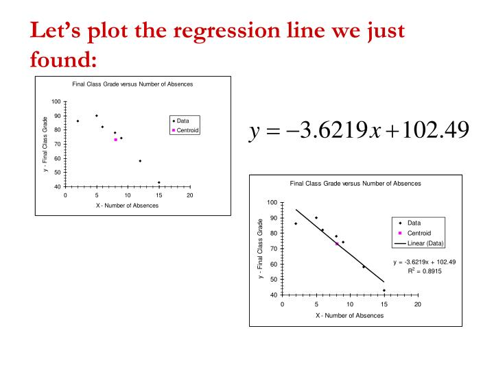 Let's plot the regression line we just found: