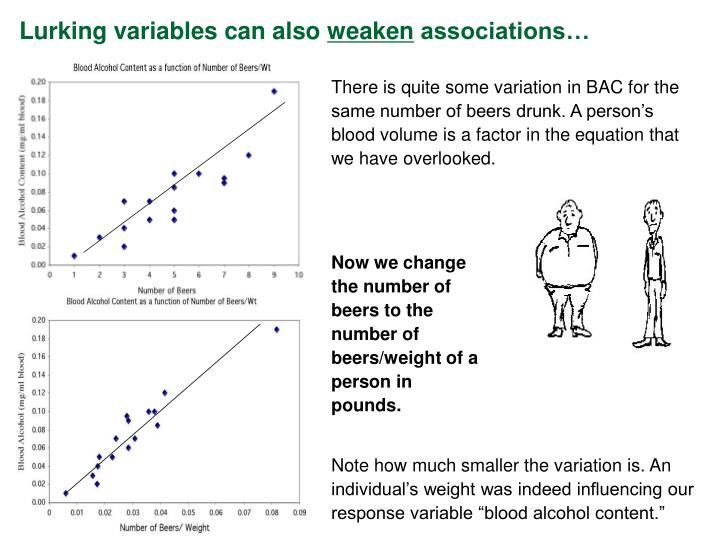"""Note how much smaller the variation is. An individual's weight was indeed influencing our response variable """"blood alcohol content."""""""