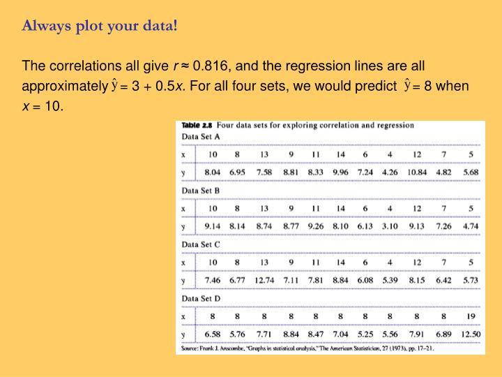 Always plot your data!