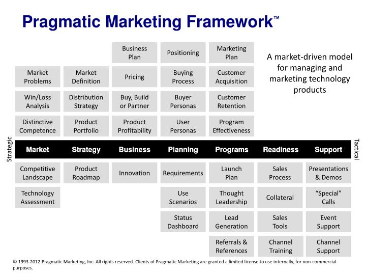 Pragmatic Marketing Roadmap Template - Best Market 2017