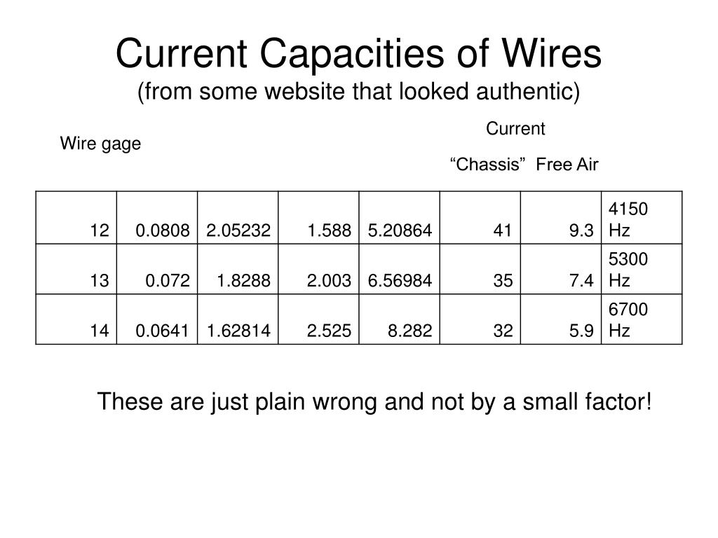 Current Capacities of Wires