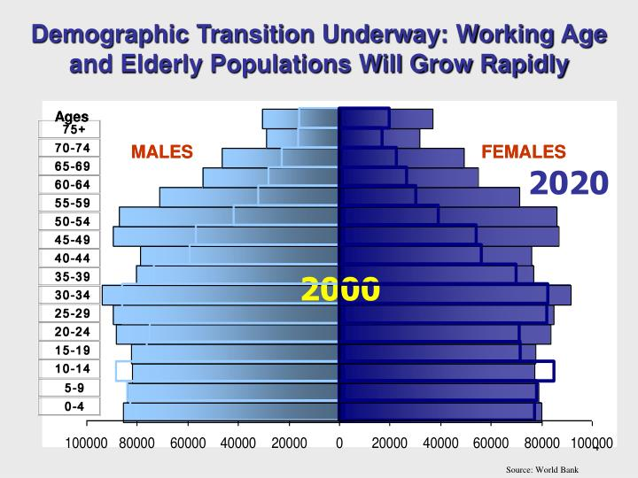health disparities of elderly population Goalimprove the health, function, and quality of life of older adultsoverviewas americans live longer, growth in the number of older adults is unprecedented in 2014, 145% (463 million) of the us population was aged 65 or older and is projected to reach 235% (98 million) by 20601aging adults experience higher risk of chronic disease.