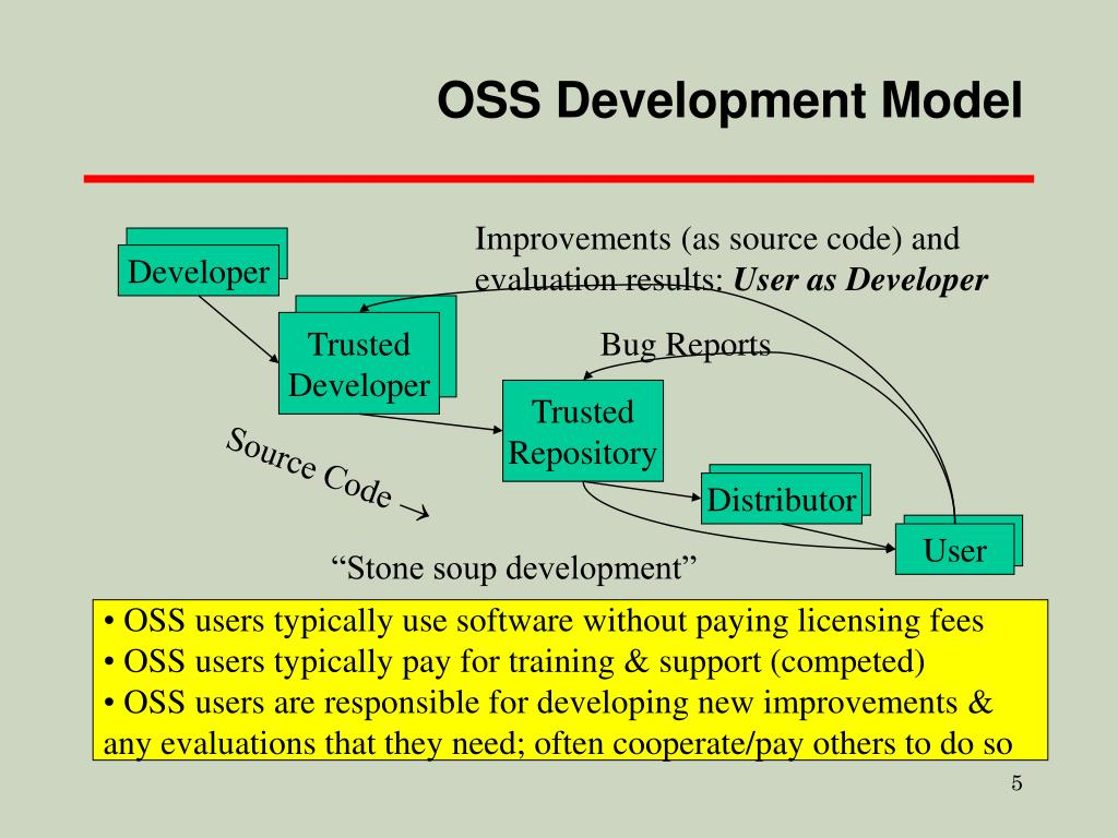 OSS Development Model
