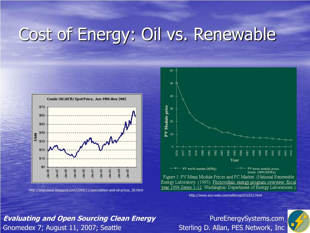 Cost of Energy: Oil vs. Renewable