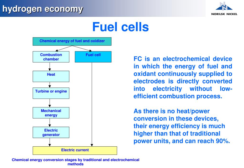 PPT - DEVELOPMENT OF HYDROGEN ENERGY INDUSTRY AND FUEL CELLS