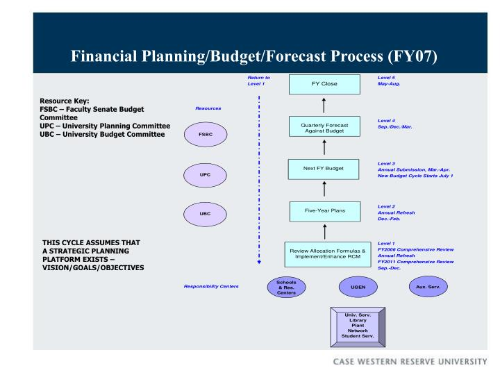 Financial Planning/Budget/Forecast Process (FY07)