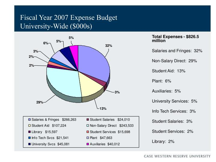 Fiscal Year 2007 Expense Budget