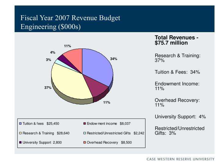 Fiscal Year 2007 Revenue Budget