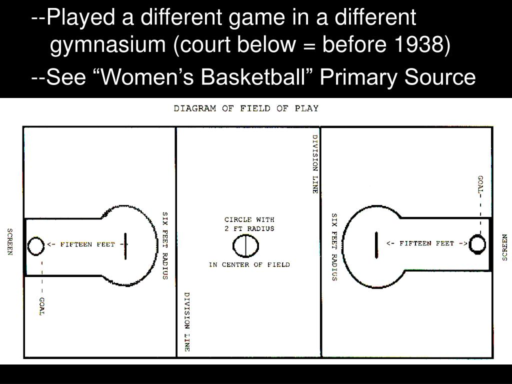 --Played a different game in a different gymnasium (court below = before 1938)