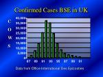 confirmed cases bse in uk