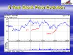 5 year stock price evolution