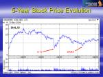 5 year stock price evolution62