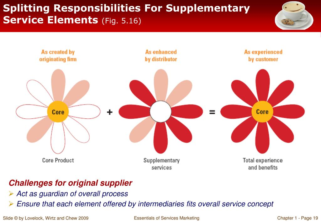 Splitting Responsibilities For Supplementary Service Elements