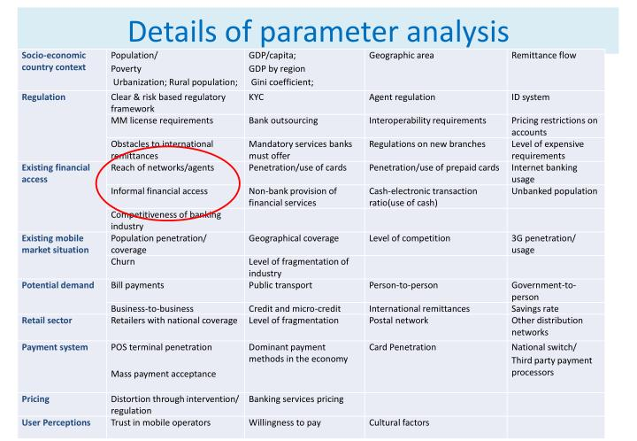 Details of parameter analysis