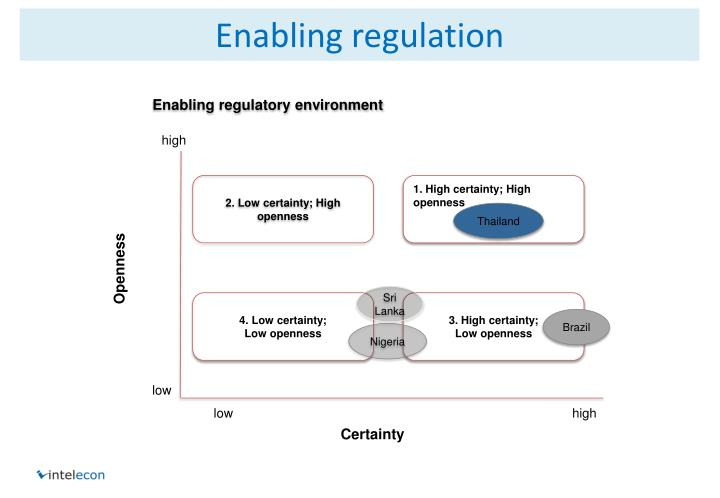 Enabling regulation