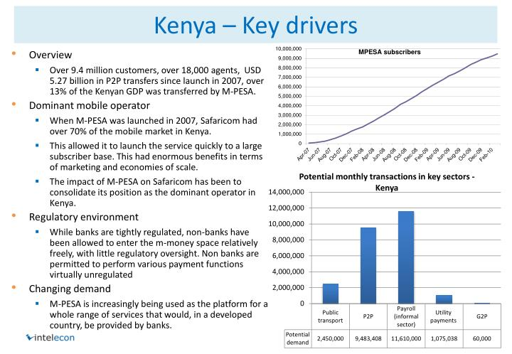Kenya – Key drivers