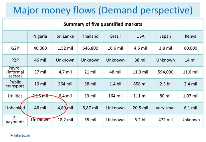 Major money flows (Demand perspective)