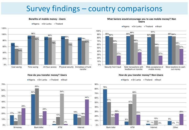 Survey findings – country comparisons