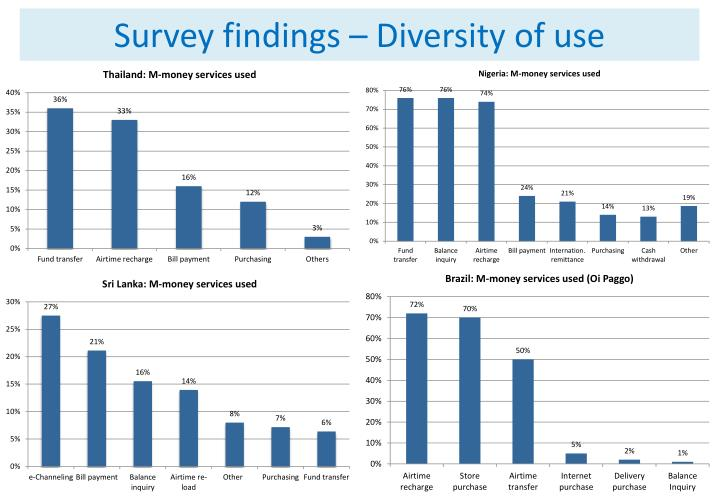 Survey findings – Diversity of use