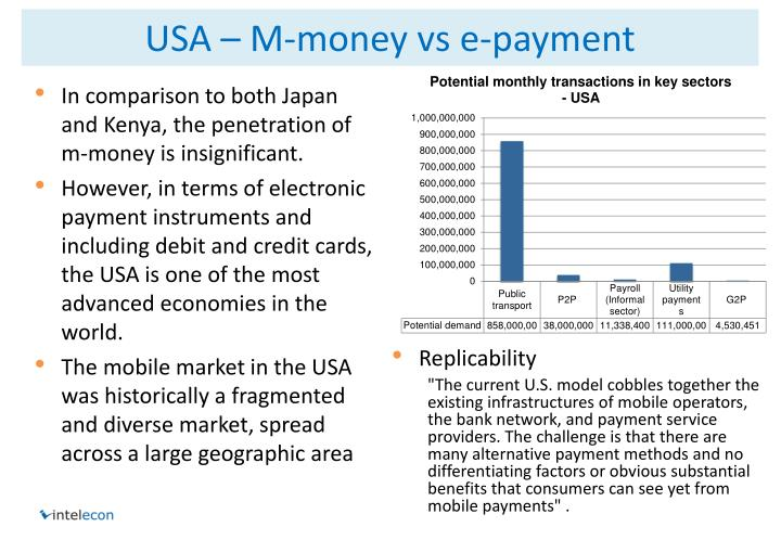 USA – M-money