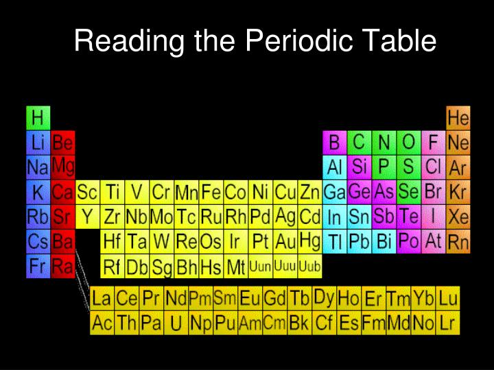 reading the periodic table n.
